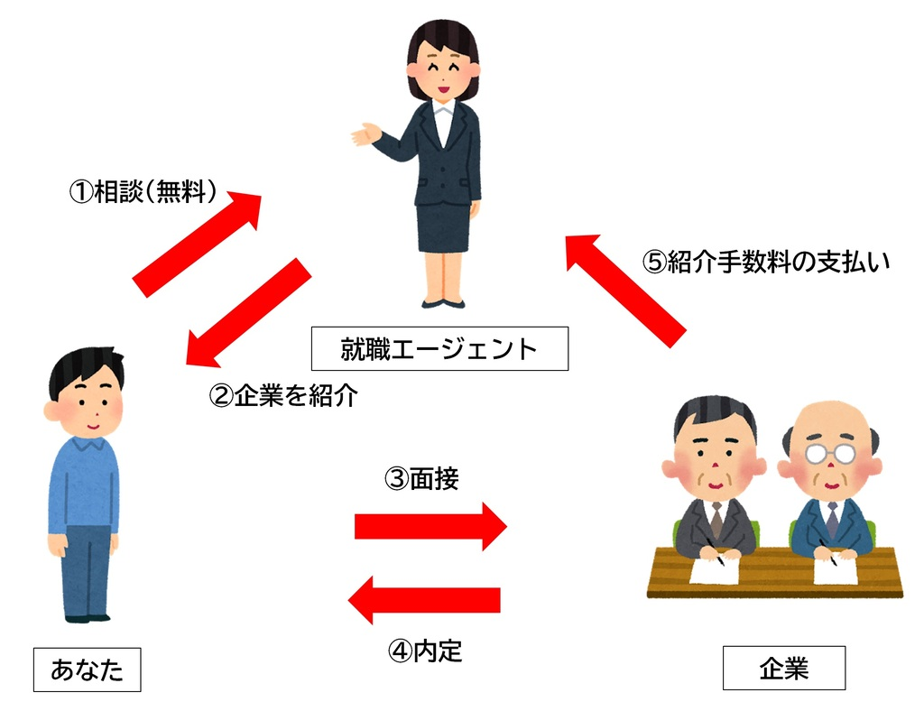 フリーターに特化した就職エージェントのビジネスモデル