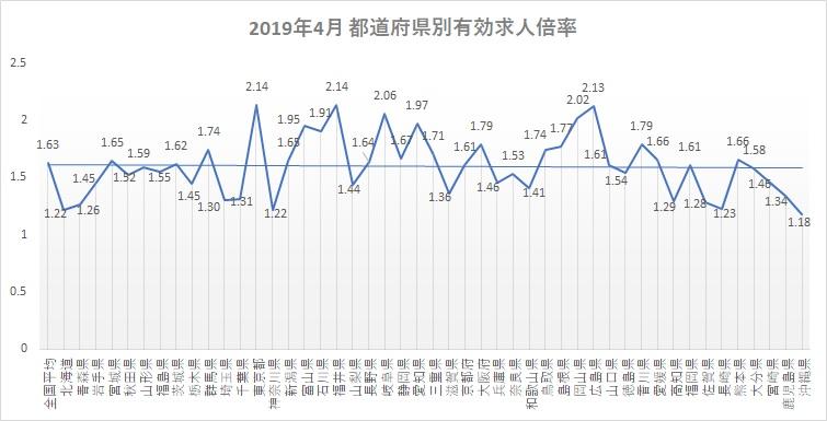 2019年4月都道府県別有効求人倍率